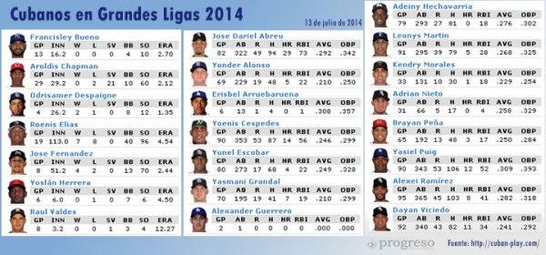 cubanos_MLB2